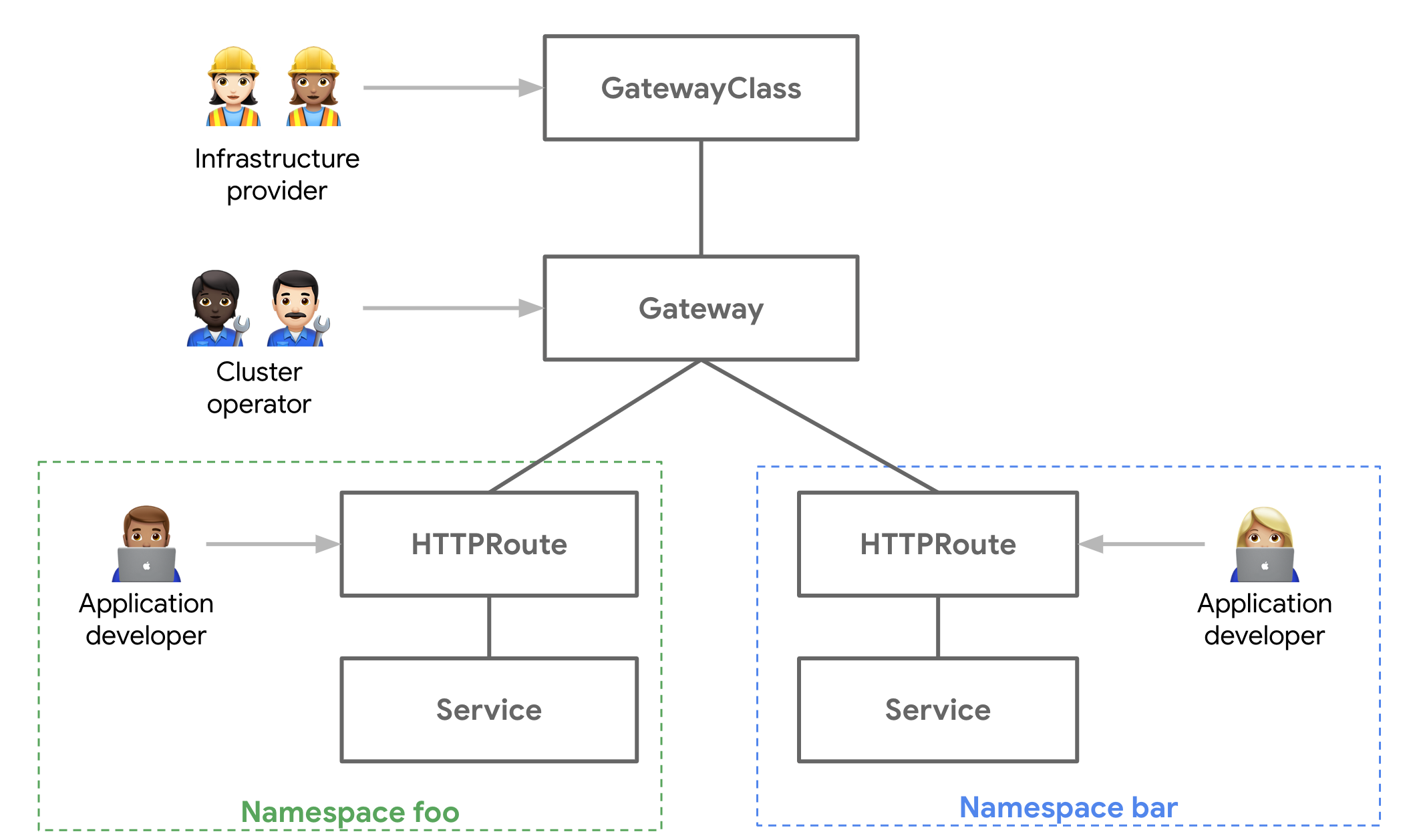 The resources of the Gateway API