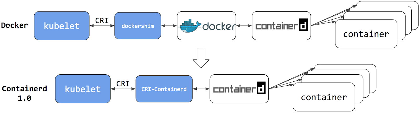 Kubernetes Containerd Integration Goes GA | Kubernetes