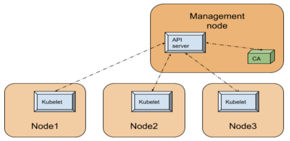 Kubernetes – Production-Grade Container Orchestration
