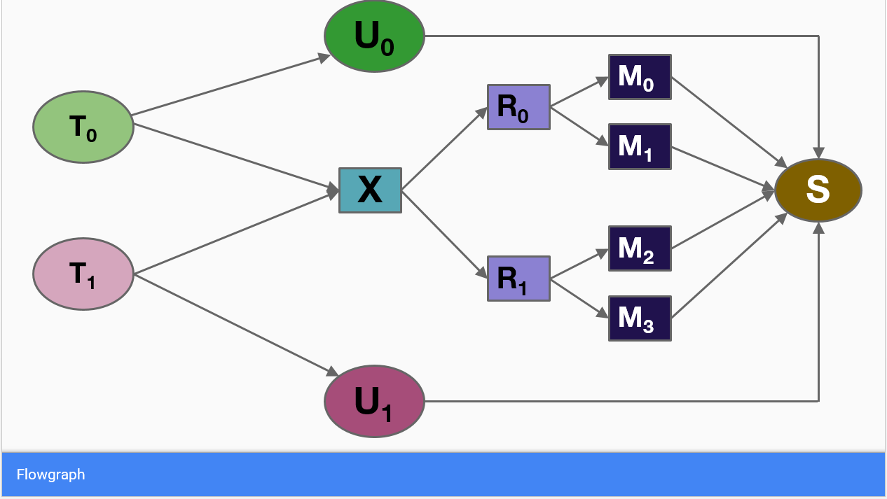 Figure 1. Example of a Flow Network