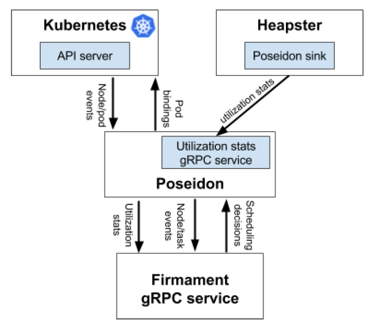 Figure 2. Firmament Kubernetes Integration Overview