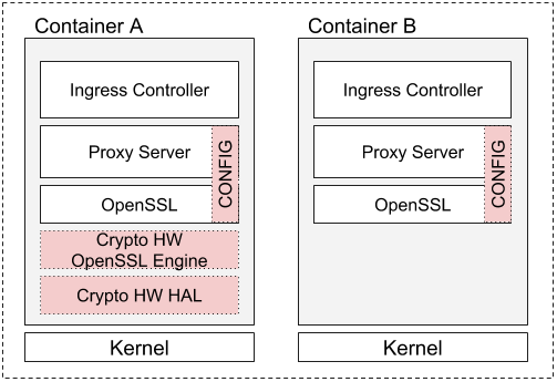 Figure 1. Examples of Ingress controller containers