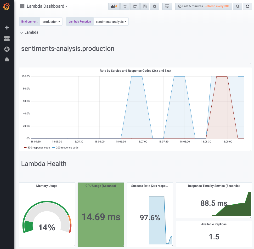 Grafana with preconfigured lambda dashboard