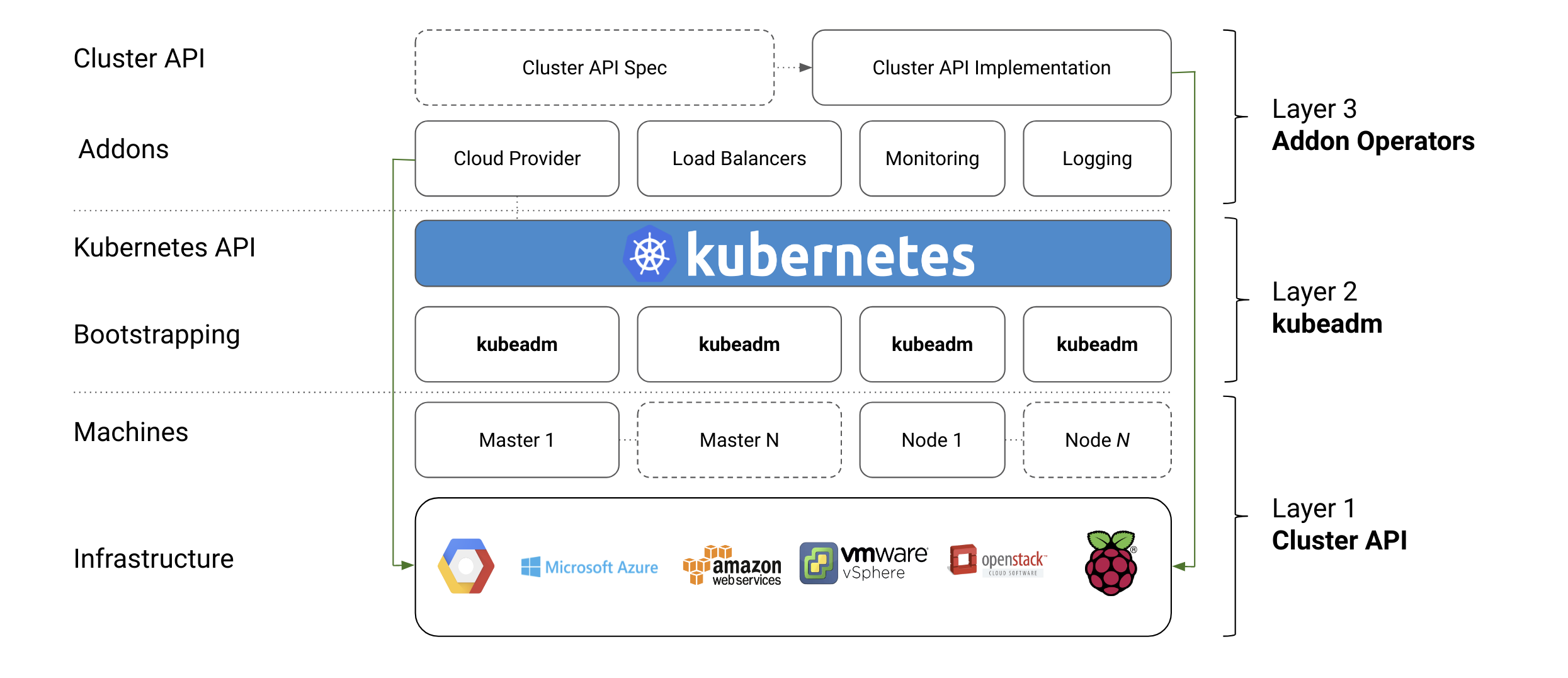 Automated High Availability in kubeadm v1 15: Batteries Included But
