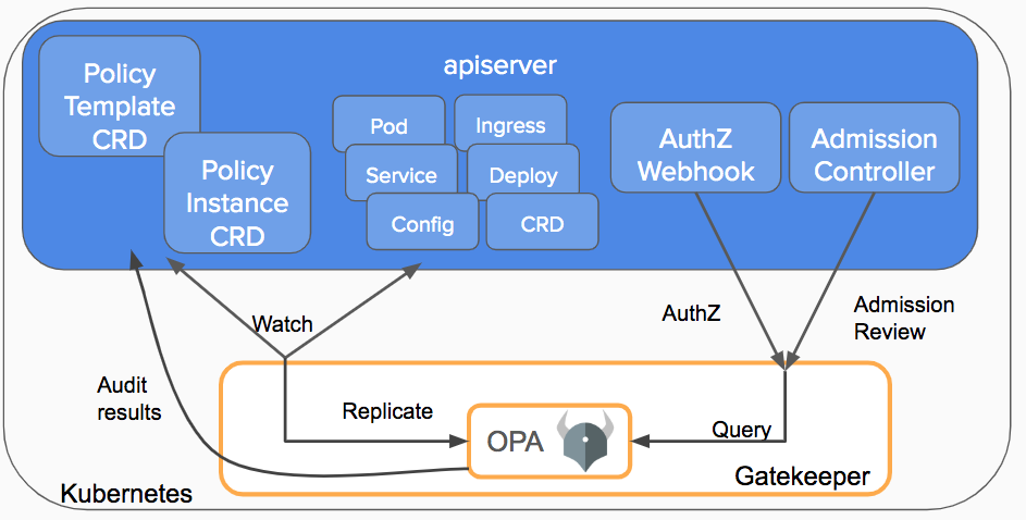 Opa Gatekeeper Policy And Governance For Kubernetes Kubernetes