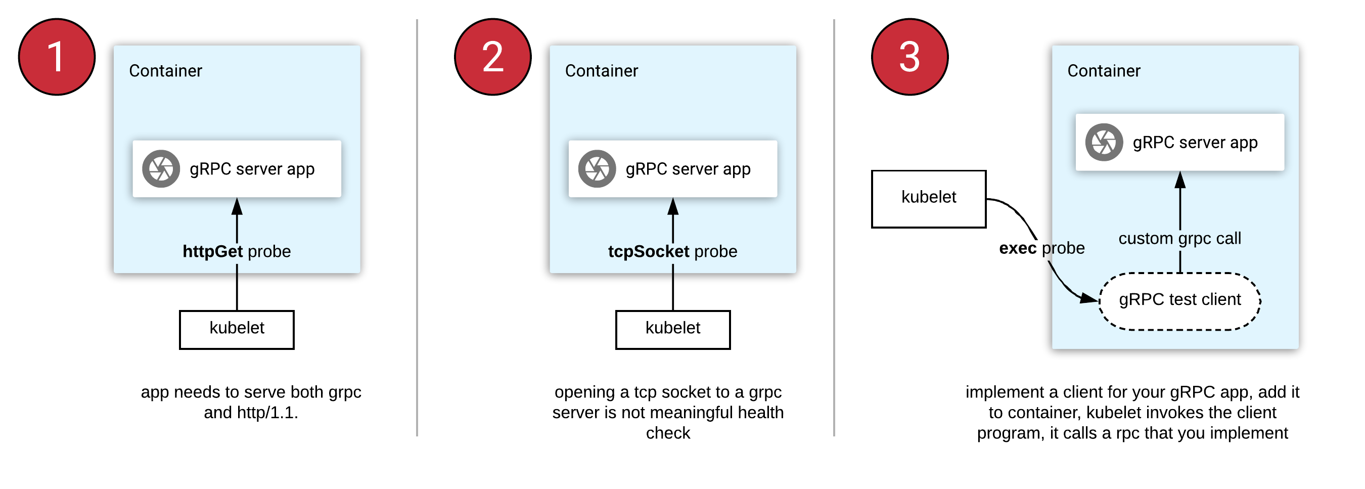Health checking gRPC servers on Kubernetes - Kubernetes