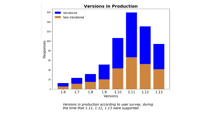Versions in Production