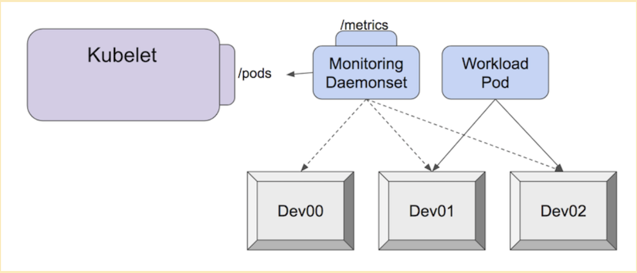 Device metrics flowchart