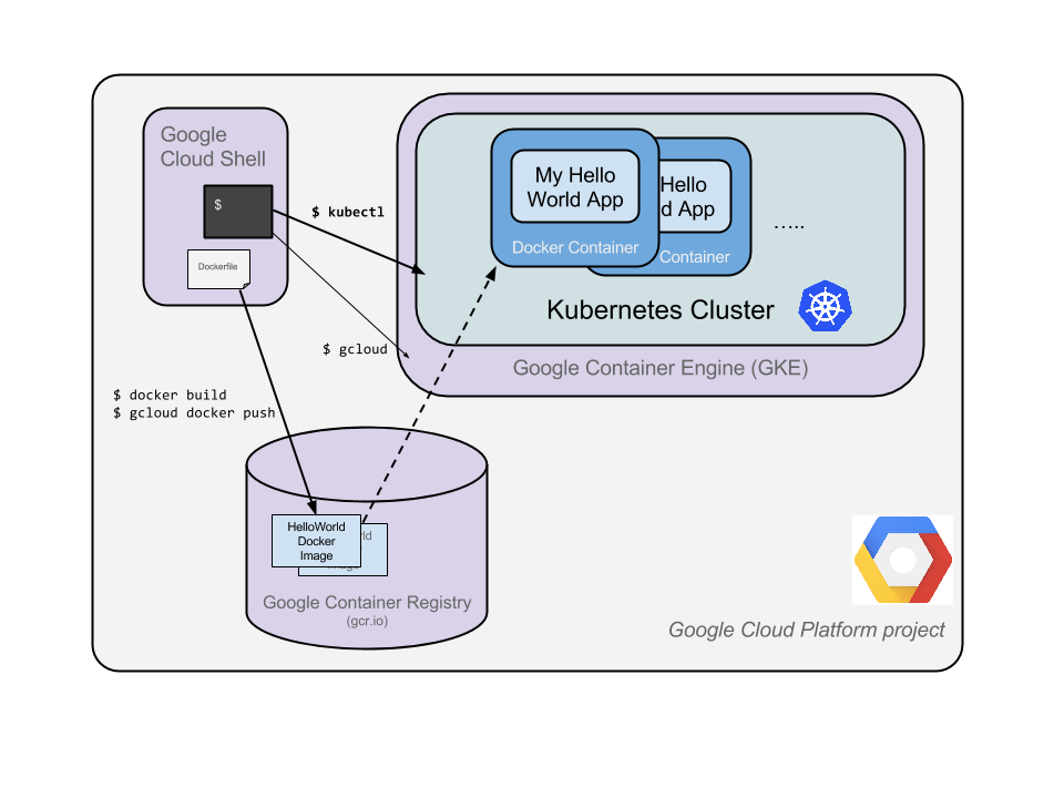how to delete pods in kubernetes